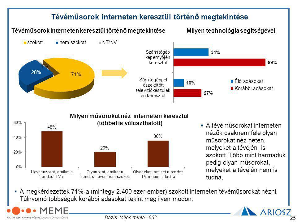 25 Tévéműsorok interneten keresztül történő megtekintése Milyen technológia segítségével Milyen műsorokat néz interneten keresztül (többet is választhatott) Bázis: teljes minta= 662  A megkérdezettek 71%-a (mintegy 2.400 ezer ember) szokott interneten tévéműsorokat nézni.