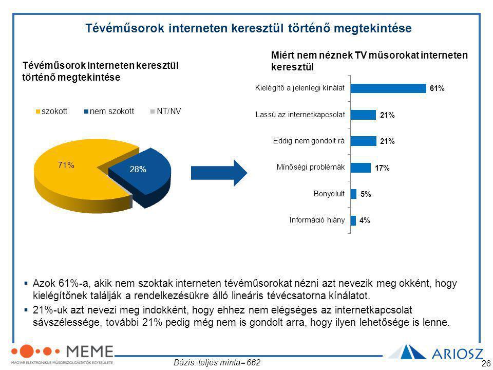 26 Tévéműsorok interneten keresztül történő megtekintése Miért nem néznek TV műsorokat interneten keresztül Tévéműsorok interneten keresztül történő megtekintése Bázis: teljes minta= 662  Azok 61%-a, akik nem szoktak interneten tévéműsorokat nézni azt nevezik meg okként, hogy kielégítőnek találják a rendelkezésükre álló lineáris tévécsatorna kínálatot.
