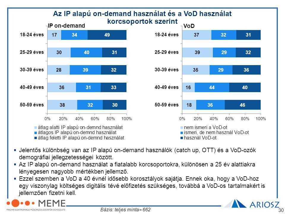 30  Jelentős különbség van az IP alapú on-demand használók (catch up, OTT) és a VoD-ozók demográfiai jellegzetességei között.