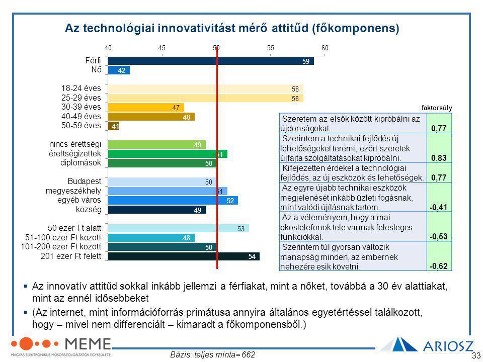 33 Bázis: teljes minta= 662 Az technológiai innovativitást mérő attitűd (főkomponens) Szeretem az elsők között kipróbálni az újdonságokat.0,77 Szerintem a technikai fejlődés új lehetőségeket teremt, ezért szeretek újfajta szolgáltatásokat kipróbálni.0,83 Kifejezetten érdekel a technológiai fejlődés, az új eszközök és lehetőségek.0,77 Az egyre újabb technikai eszközök megjelenését inkább üzleti fogásnak, mint valódi újításnak tartom.-0,41 Az a véleményem, hogy a mai okostelefonok tele vannak felesleges funkciókkal.-0,53 Szerintem túl gyorsan változik manapság minden, az embernek nehezére esik követni.-0,62  Az innovatív attitűd sokkal inkább jellemzi a férfiakat, mint a nőket, továbbá a 30 év alattiakat, mint az ennél idősebbeket  (Az internet, mint információforrás primátusa annyira általános egyetértéssel találkozott, hogy – mivel nem differenciált – kimaradt a főkomponensből.) faktorsúly