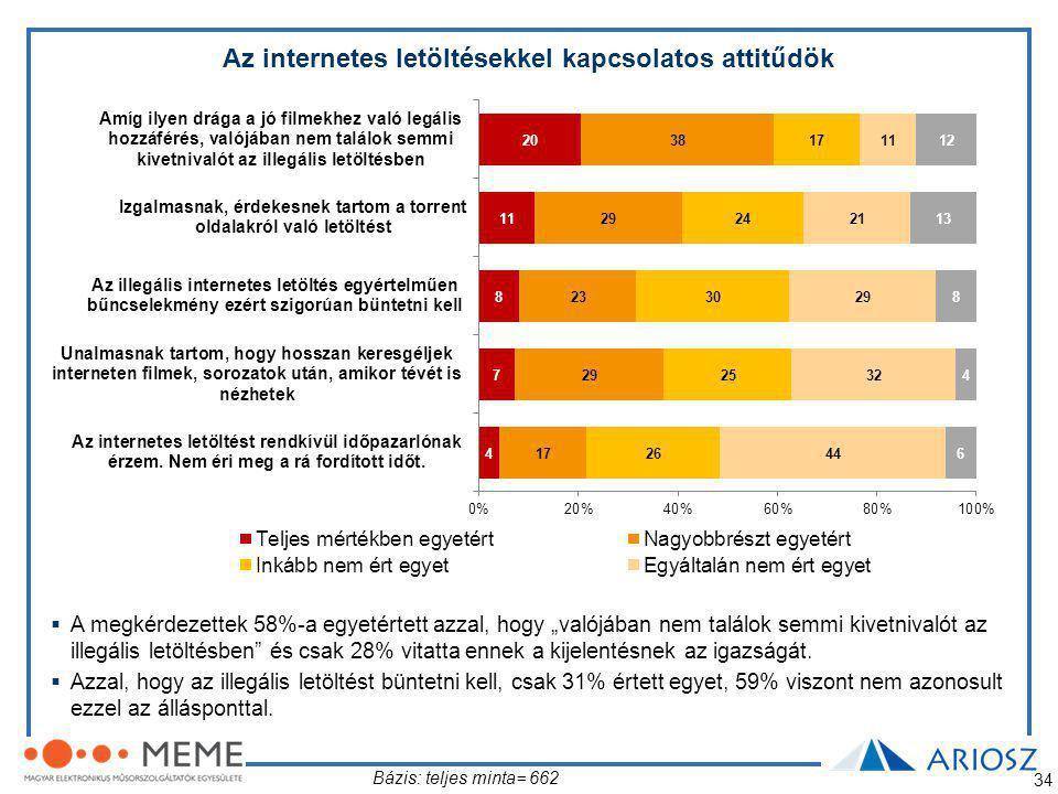 """34 Az internetes letöltésekkel kapcsolatos attitűdök Bázis: teljes minta= 662  A megkérdezettek 58%-a egyetértett azzal, hogy """"valójában nem találok semmi kivetnivalót az illegális letöltésben és csak 28% vitatta ennek a kijelentésnek az igazságát."""