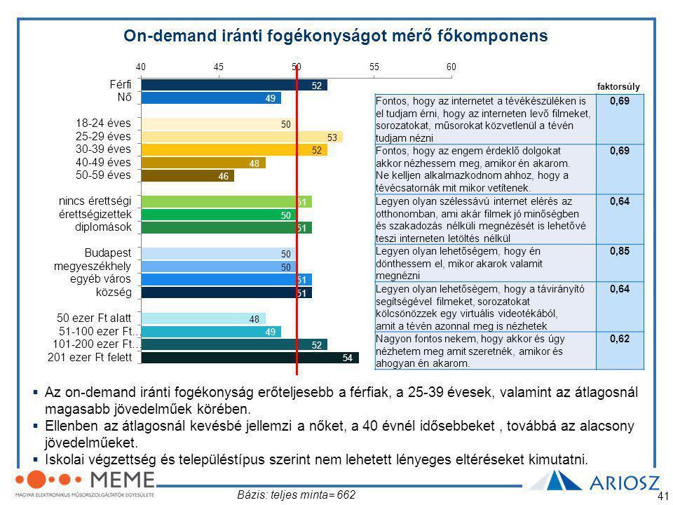 41  Az on-demand iránti fogékonyság erőteljesebb a férfiak, a 25-39 évesek, valamint az átlagosnál magasabb jövedelműek körében.