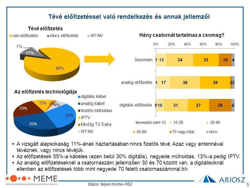 5 Tévé előfizetéssel való rendelkezés és annak jellemzői Tévé előfizetés Hány csatornát tartalmaz a csomag.