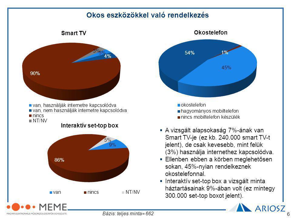 6 Okos eszközökkel való rendelkezés Smart TV Okostelefon Interaktív set-top box Bázis: teljes minta= 662  A vizsgált alapsokaság 7%-ának van Smart TV-je (ez kb.