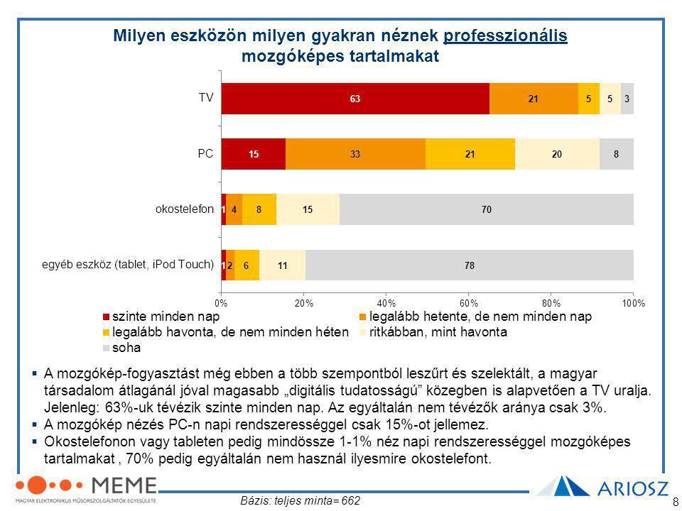 """8  A mozgókép-fogyasztást még ebben a több szempontból leszűrt és szelektált, a magyar társadalom átlagánál jóval magasabb """"digitális tudatosságú közegben is alapvetően a TV uralja."""