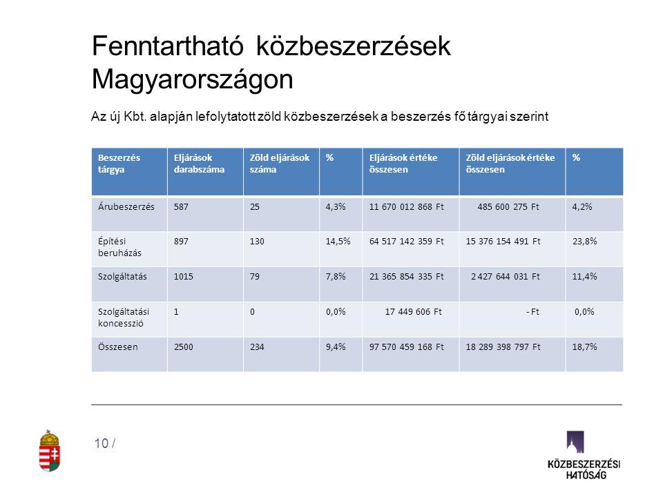Fenntartható közbeszerzések Magyarországon Az új Kbt. alapján lefolytatott zöld közbeszerzések a beszerzés fő tárgyai szerint 10 / Beszerzés tárgya El