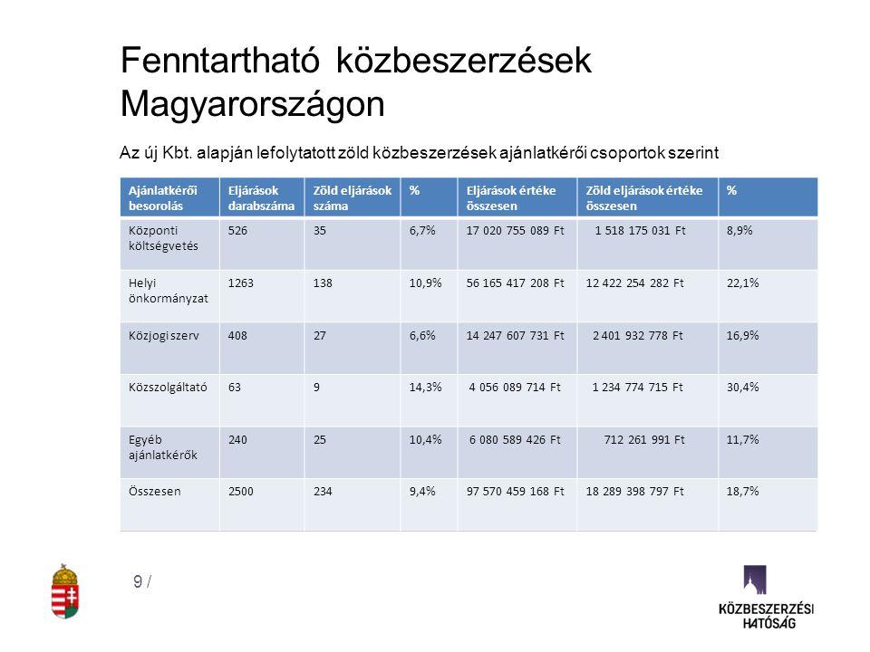 Fenntartható közbeszerzések Magyarországon Az új Kbt. alapján lefolytatott zöld közbeszerzések ajánlatkérői csoportok szerint 9 / Ajánlatkérői besorol