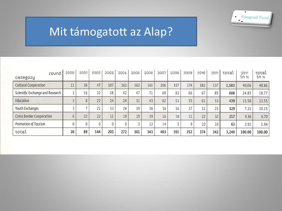 2011. Magyarország Támogatások: kis támogatás: 141e€ ált.