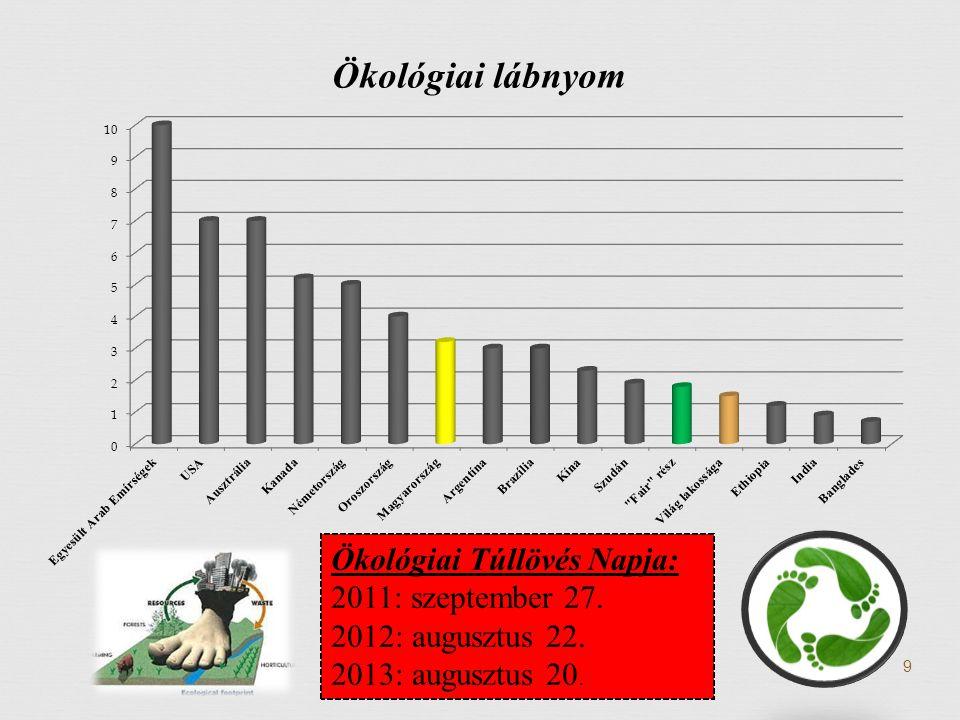 Ökológiai Túllövés Napja: 2011: szeptember 27. 2012: augusztus 22. 2013: augusztus 20. 9