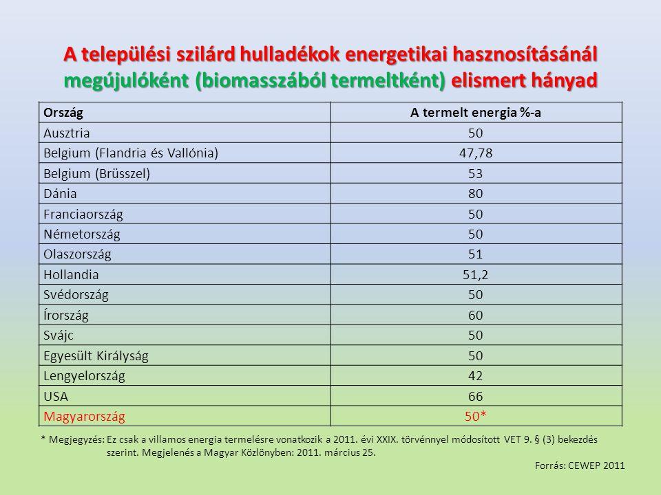 A települési szilárd hulladékok energetikai hasznosításánál megújulóként (biomasszából termeltként) elismert hányad Forrás: CEWEP 2011 * Megjegyzés:Ez