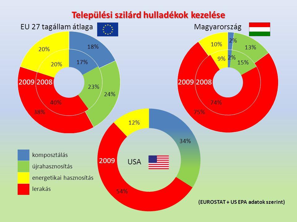 Települési szilárd hulladékok kezelése 17% 23% 40% EU 27 tagállam átlagaMagyarország 20% 18% 24% 20% 38% 2008 2009 2008 2009 74% 75% 15% 13% 2% 9% 10%