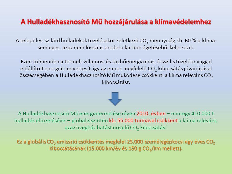 A Hulladékhasznosító Mű hozzájárulása a klímavédelemhez A települési szilárd hulladékok tüzelésekor keletkező CO 2 mennyiség kb. 60 %-a klíma- semlege