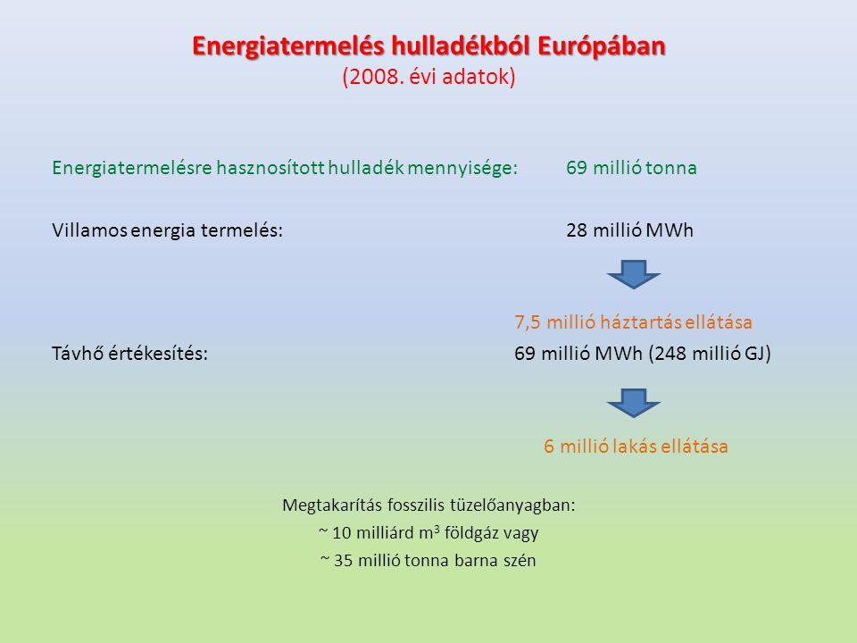 Energiatermelés hulladékból Európában Energiatermelés hulladékból Európában (2008. évi adatok) Energiatermelésre hasznosított hulladék mennyisége:69 m