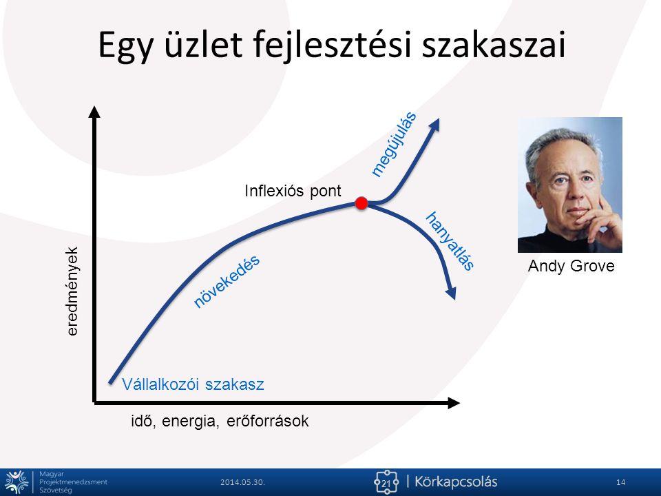 21 Egy üzlet fejlesztési szakaszai 2014.05.30.14 eredmények idő, energia, erőforrások Vállalkozói szakasz növekedés hanyatlás megújulás Inflexiós pont