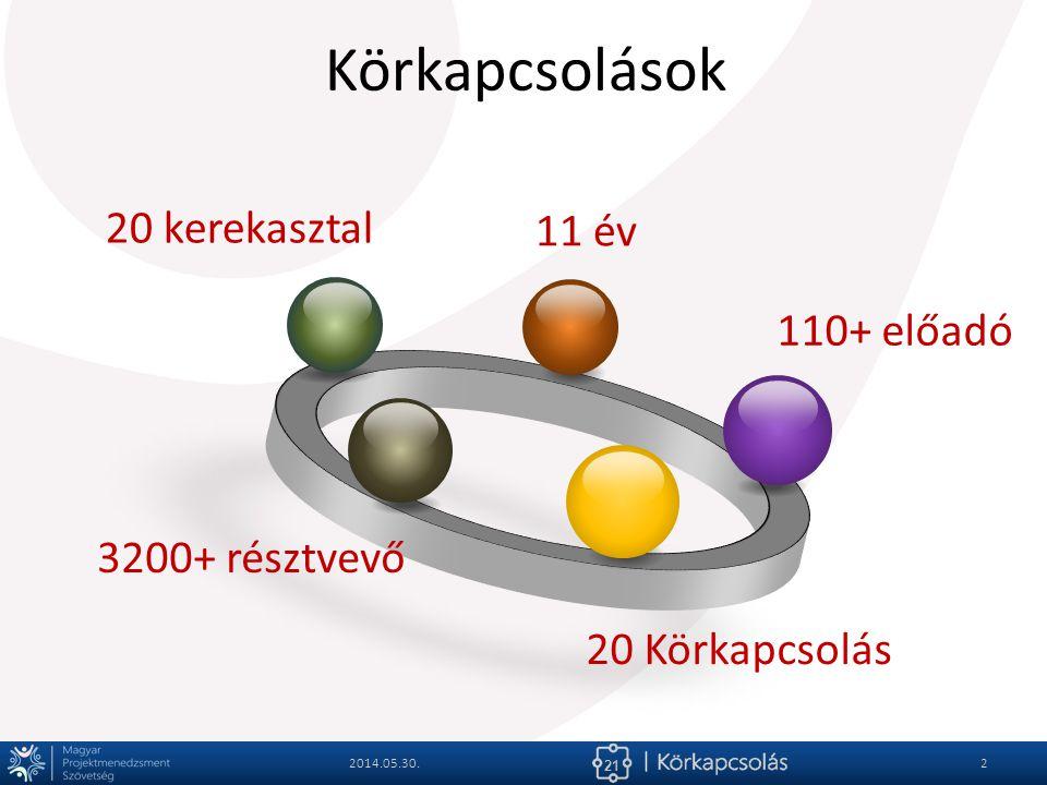 21 Körkapcsolások 2014.05.30.2 110+ előadó 20 Körkapcsolás 3200+ résztvevő 20 kerekasztal 11 év