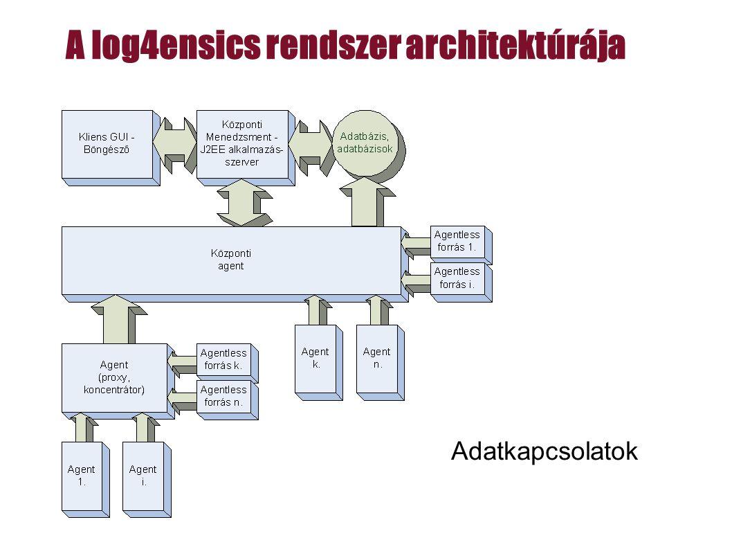Adatkapcsolatok A log4ensics rendszer architektúrája