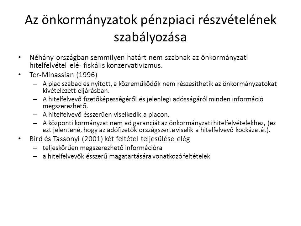 • Néhány országban semmilyen határt nem szabnak az önkormányzati hitelfelvétel elé- fiskális konzervativizmus. • Ter-Minassian (1996) – A piac szabad