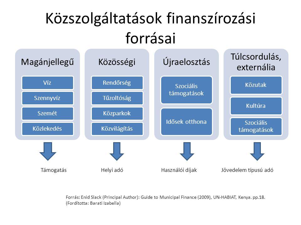 Közszolgáltatások finanszírozási forrásai Magánjellegű VízSzennyvízSzemétKözlekedés Közösségi RendőrségTűzoltóságKözparkokKözvilágítás Újraelosztás Szociális támogatások Idősek otthona Túlcsordulás, externália KözutakKultúra Szociális támogatások TámogatásHelyi adó Használói díjakJövedelem típusú adó Forrás: Enid Slack (Principal Author): Guide to Municipal Finance (2009), UN-HABIAT, Kenya.