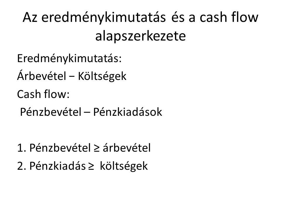Az eredménykimutatás és a cash flow alapszerkezete Eredménykimutatás: Árbevétel − Költségek Cash flow: Pénzbevétel – Pénzkiadások 1. Pénzbevétel ≥ árb