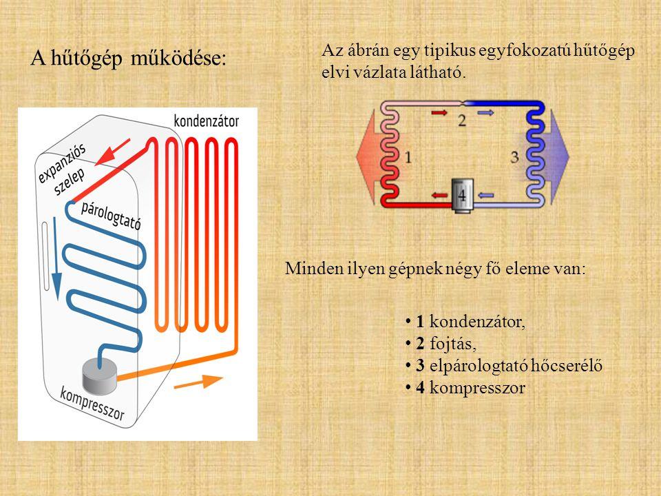 A hűtőgép működése: Az ábrán egy tipikus egyfokozatú hűtőgép elvi vázlata látható. • 1 kondenzátor, • 2 fojtás, • 3 elpárologtató hőcserélő • 4 kompre