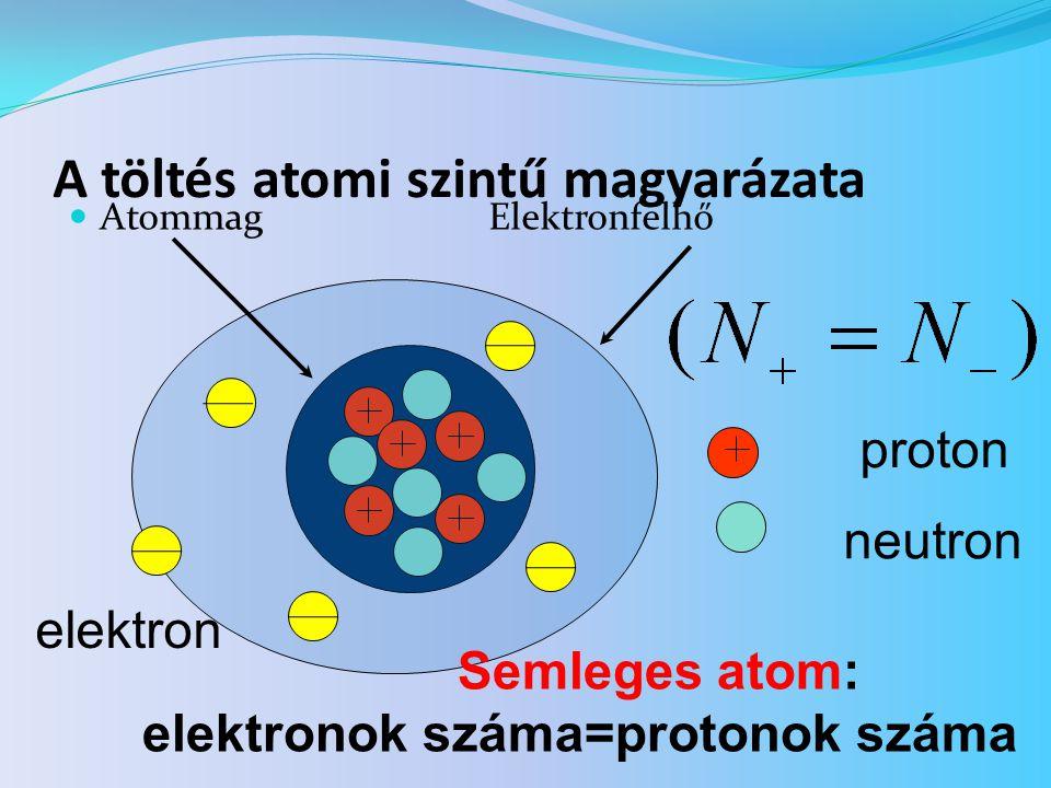 A töltés atomi szintű magyarázata  AtommagElektronfelhő proton neutron elektron Semleges atom: elektronok száma=protonok száma