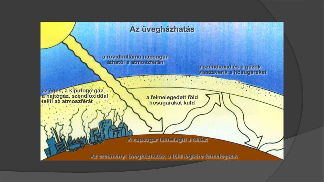 Előnyei • Földi élet kialakulása • Természetes üvegháztartás, ami biztosítja a 14°C-os átlag hőmérsékletet, így az emberi életet