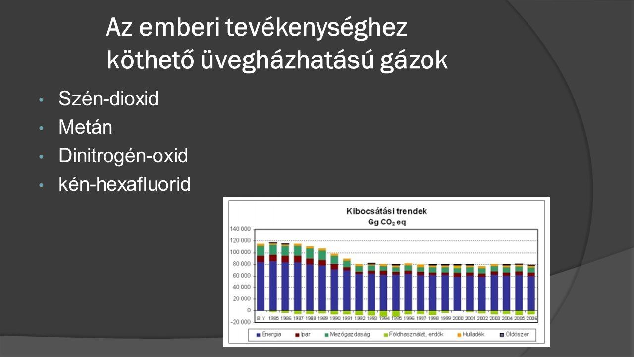 Az emberi tevékenységhez köthető üvegházhatású gázok • Szén-dioxid • Metán • Dinitrogén-oxid • kén-hexafluorid
