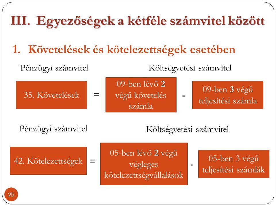 III.Egyezőségek a kétféle számvitel között 1.Követelések és kötelezettségek esetében 25 35. Követelések 42. Kötelezettségek = 2 09-ben lévő 2 végű köv