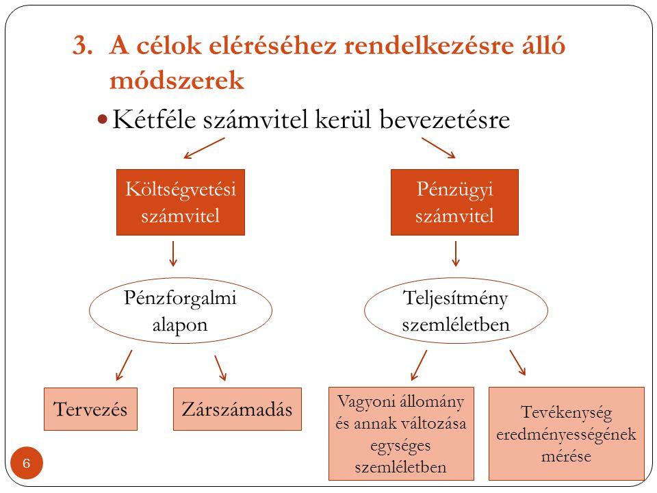 3.A célok eléréséhez rendelkezésre álló módszerek  Kétféle számvitel kerül bevezetésre Költségvetési számvitel Pénzforgalmi alapon Tervezés Vagyoni á