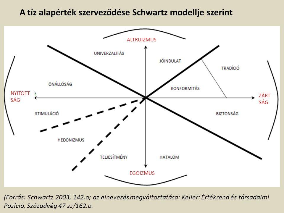 ALTRUIZMUS EGOIZMUS ZÁRT SÁG NYITOTT SÁG A tíz alapérték szerveződése Schwartz modellje szerint (Forrás: Schwartz 2003, 142.o; az elnevezés megváltozt
