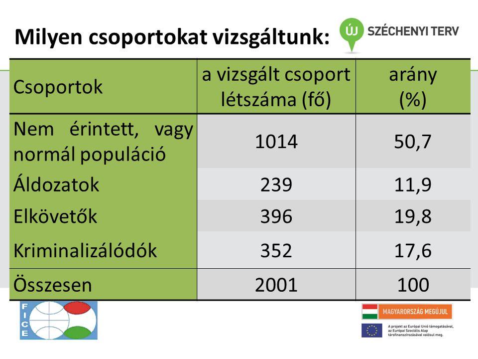 Milyen csoportokat vizsgáltunk: Csoportok a vizsgált csoport létszáma (fő) arány (%) Nem érintett, vagy normál populáció 101450,7 Áldozatok23911,9 Elk