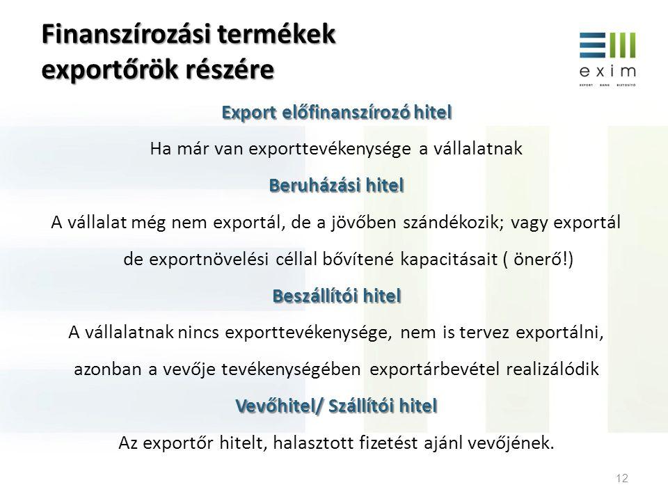Finanszírozási termékek exportőrök részére Export előfinanszírozó hitel Ha már van exporttevékenysége a vállalatnak Beruházási hitel A vállalat még ne