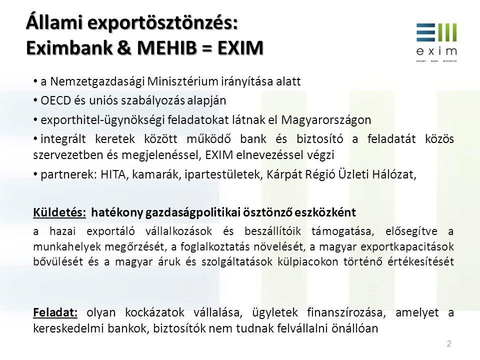 Állami exportösztönzés: Eximbank & MEHIB = EXIM 2 • a Nemzetgazdasági Minisztérium irányítása alatt • OECD és uniós szabályozás alapján • exporthitel-