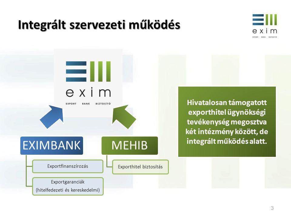 Integrált szervezeti működés 3 EXIMBANK Exportfinanszírozás Exportgaranciák (hitelfedezeti és kereskedelmi) MEHIB Exporthitel biztosítás Hivatalosan t