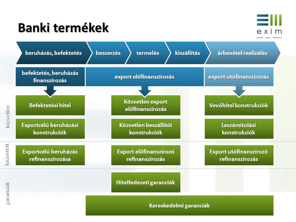 Banki termékek beszerzéstermeléskiszállítás beruházás, befektetés árbevétel realizálás Befektetési hitel Exportcélú beruházási konstrukciók Közvetlen