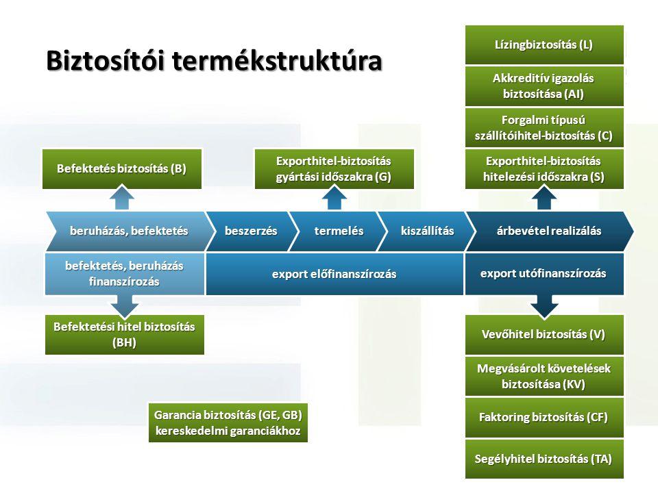 Exporthitel-biztosítás hitelezési időszakra (S) Forgalmi típusú szállítóihitel-biztosítás (C) Befektetés biztosítás (B) Exporthitel-biztosítás gyártás