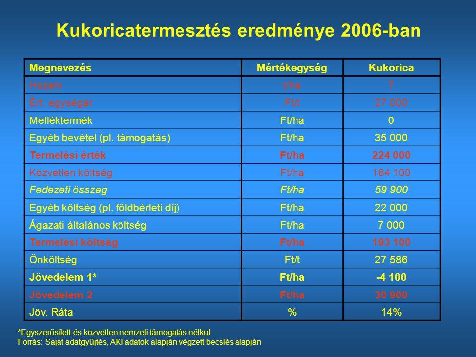 Kukoricatermesztés eredménye 2006-ban MegnevezésMértékegységKukorica Hozamt/ha7 Ért.