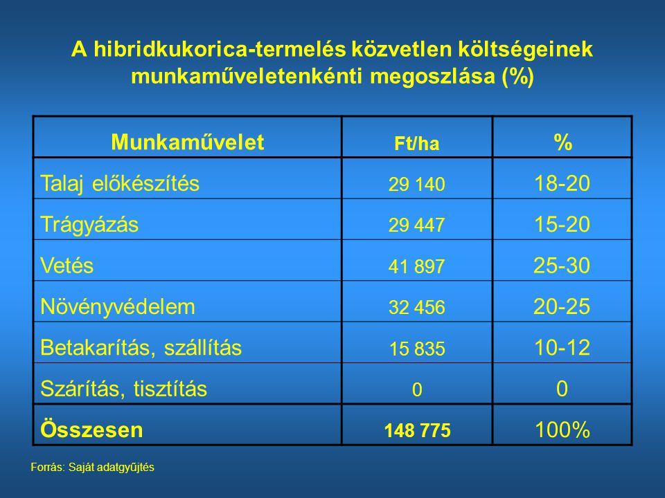 Munkaművelet Ft/ha % Talaj előkészítés 29 140 18-20 Trágyázás 29 447 15-20 Vetés 41 897 25-30 Növényvédelem 32 456 20-25 Betakarítás, szállítás 15 835 10-12 Szárítás, tisztítás 0 0 Összesen 148 775 100% A hibridkukorica-termelés közvetlen költségeinek munkaműveletenkénti megoszlása (%) Forrás: Saját adatgyűjtés