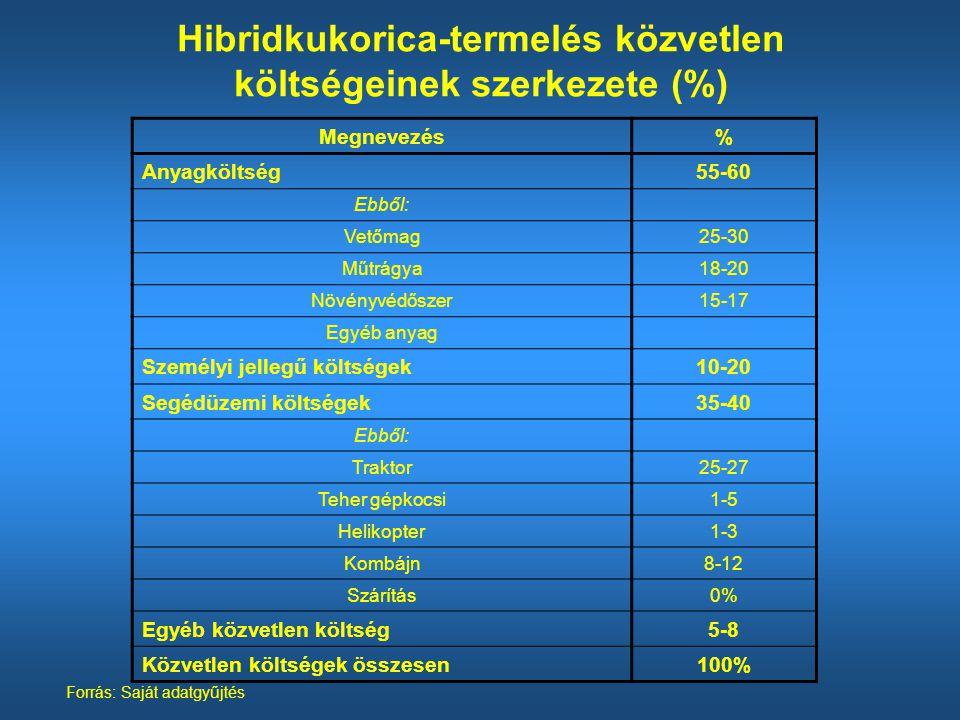 Hibridkukorica-termelés közvetlen költségeinek szerkezete (%) Forrás: Saját adatgyűjtés Megnevezés% Anyagköltség55-60 Ebből: Vetőmag25-30 Műtrágya18-20 Növényvédőszer15-17 Egyéb anyag Személyi jellegű költségek10-20 Segédüzemi költségek35-40 Ebből: Traktor25-27 Teher gépkocsi1-5 Helikopter1-3 Kombájn8-12 Szárítás0% Egyéb közvetlen költség5-8 Közvetlen költségek összesen100%