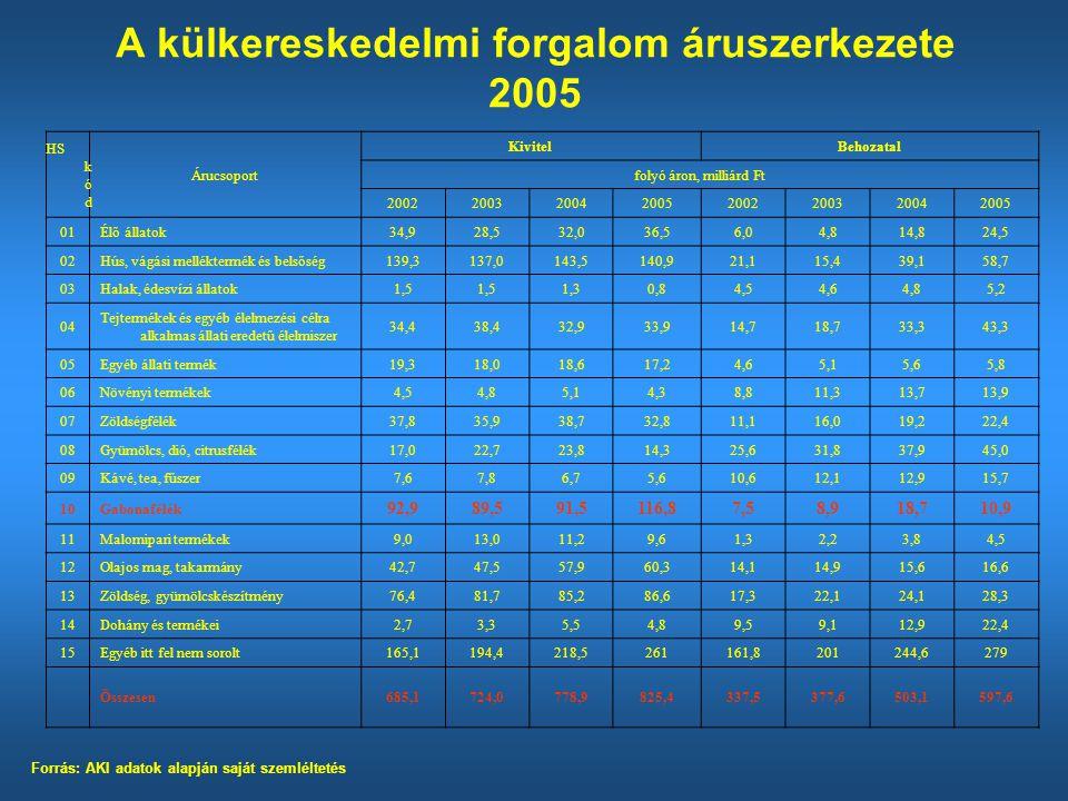 Hibridkukorica-termesztés eredménye 2006-ban *Egyszerűsített és közvetlen nemzeti támogatás nélkül Forrás: Saját adatgyűjtés MegnevezésMértékegységHibridkukorica Hozamt/ha1,7 Ért.