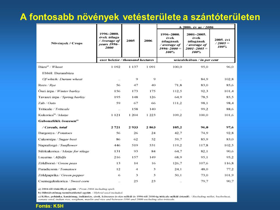 Kukoricatermelés közvetlen költségeinek szerkezete (%) Megnevezés Ft/ha* % Anyagköltség 50 200 30-35 Ebből: Vetőmag 23 000 10-15 Műtrágya 18 000 10-15 Növényvédőszer 9 200 8-14 Egyéb anyag Személyi jellegű költség 1 000 0,5-1 Segédüzemi költség 113 900 50-60 Ebből: Traktor 43 900 20-27 Teher gépkocsi 11 000 4-7 Kombájn 18 000 10-12 Szárítás 40 000 15-20 Egyéb közvetlen költség 10-14 Közvetlen költség összesen 164 100 100 Forrás: AKI, 2006 adatai alapján saját számítás *Saját adatgyűjtés
