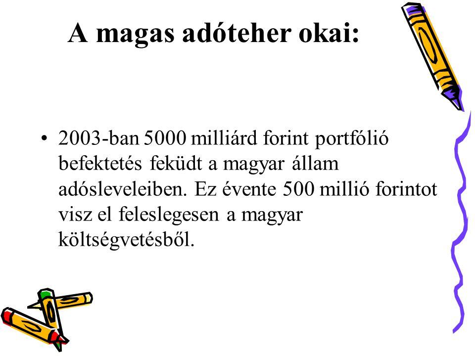 A magas adóteher okai: •2003-ban 5000 milliárd forint portfólió befektetés feküdt a magyar állam adósleveleiben.