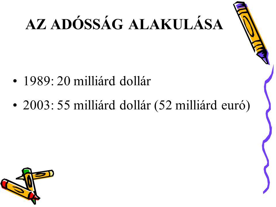 AZ ADÓSSÁG ALAKULÁSA •1989: 20 milliárd dollár •2003: 55 milliárd dollár (52 milliárd euró)