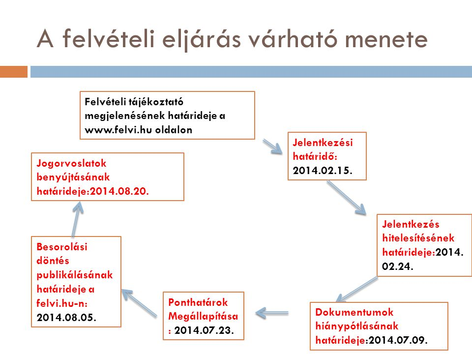 A felvételi eljárás várható menete Felvételi tájékoztató megjelenésének határideje a www.felvi.hu oldalon Jelentkezési határidő: 2014.02.15. Jelentkez