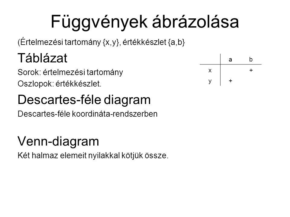 Függvények ábrázolása (Értelmezési tartomány {x,y}, értékkészlet {a,b} Táblázat Sorok: értelmezési tartomány Oszlopok: értékkészlet.