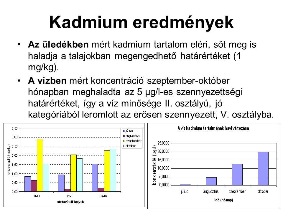 Kadmium eredmények •Az üledékben mért kadmium tartalom eléri, sőt meg is haladja a talajokban megengedhető határértéket (1 mg/kg). •A vízben mért konc