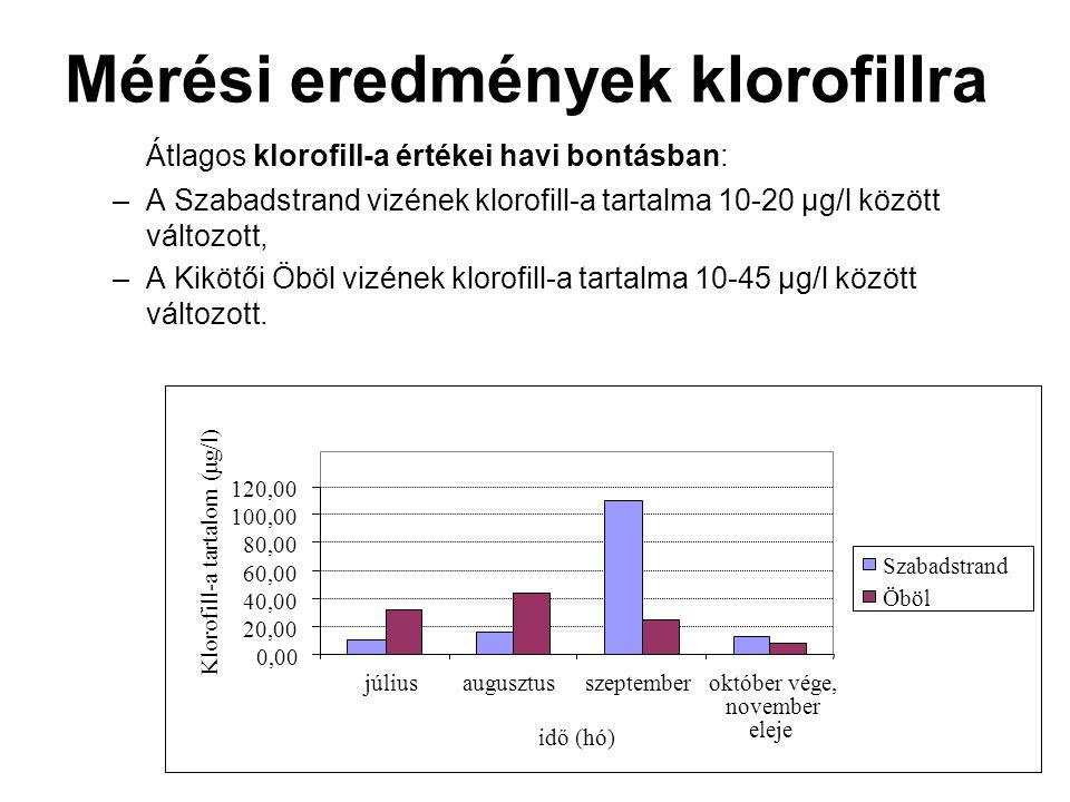 Mérési eredmények klorofillra Átlagos klorofill-a értékei havi bontásban: –A Szabadstrand vizének klorofill-a tartalma 10-20 μg/l között változott, –A Kikötői Öböl vizének klorofill-a tartalma 10-45 μg/l között változott.