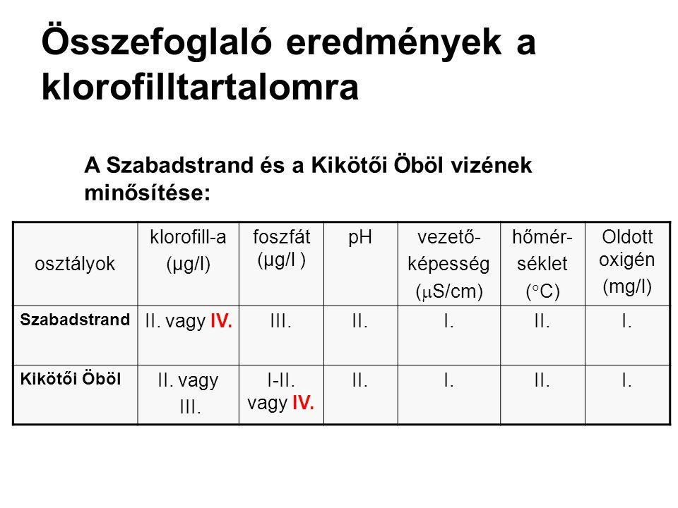 Összefoglaló eredmények a klorofilltartalomra A Szabadstrand és a Kikötői Öböl vizének minősítése: osztályok klorofill-a (μg/l) foszfát (μg/l ) pHvezető- képesség (  S/cm) hőmér- séklet (  C) Oldott oxigén (mg/l) Szabadstrand II.