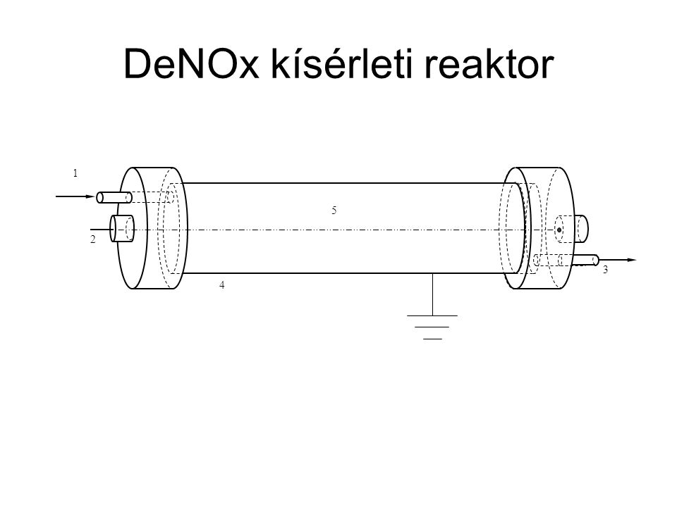 DeNOx kísérleti reaktor 1 2 4 3 5