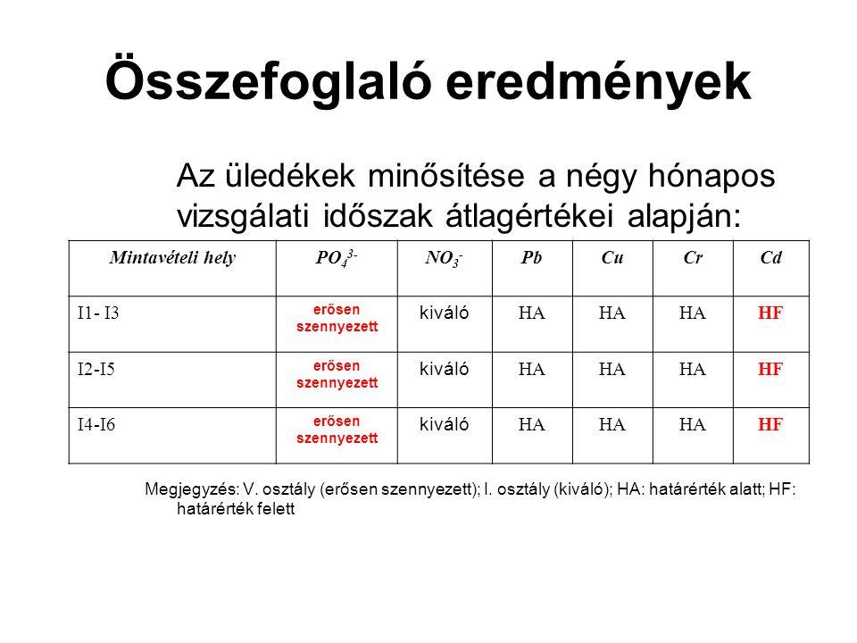 Összefoglaló eredmények Az üledékek minősítése a négy hónapos vizsgálati időszak átlagértékei alapján: Megjegyzés: V. osztály (erősen szennyezett); I.
